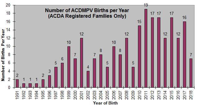 Births Per Year